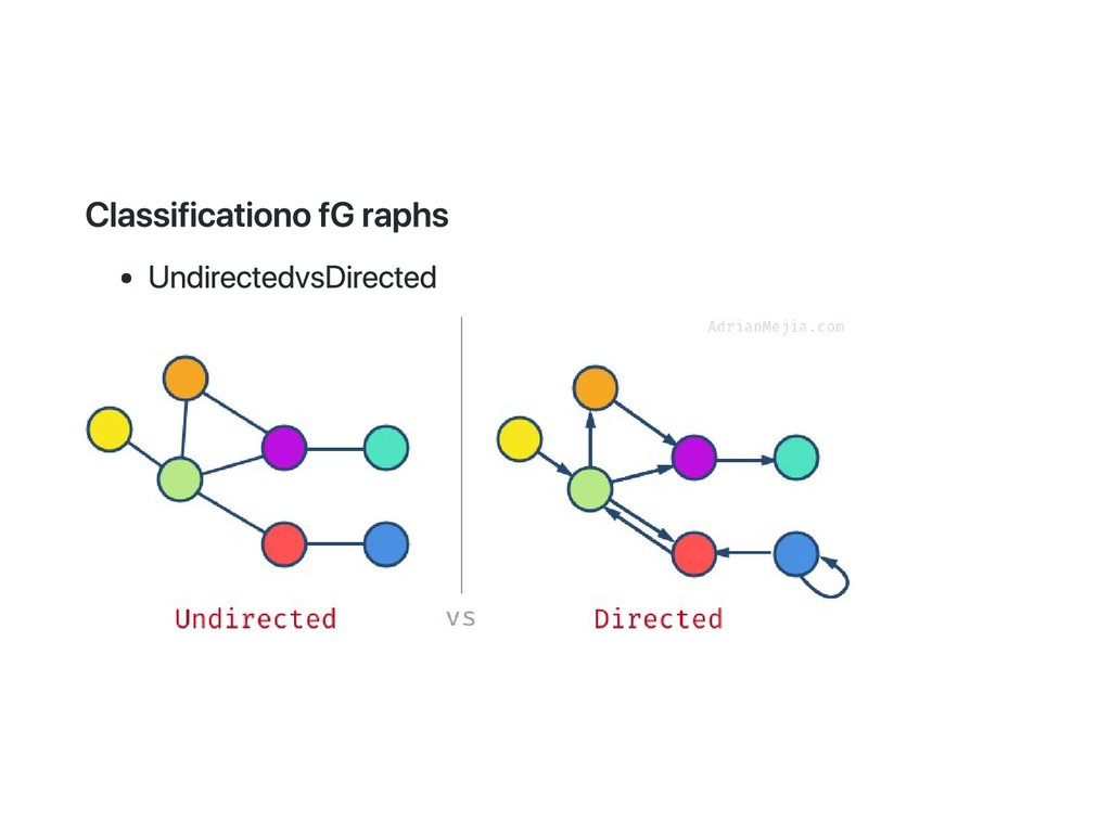 Classification of Graphs Undirected vs Directed