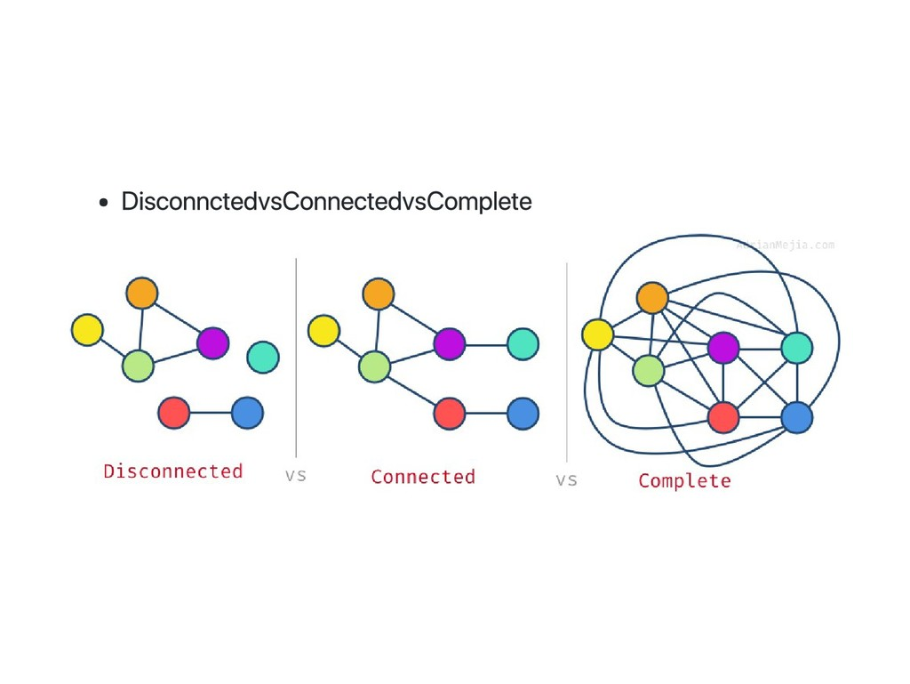 Disconncted vs Connected vs Complete