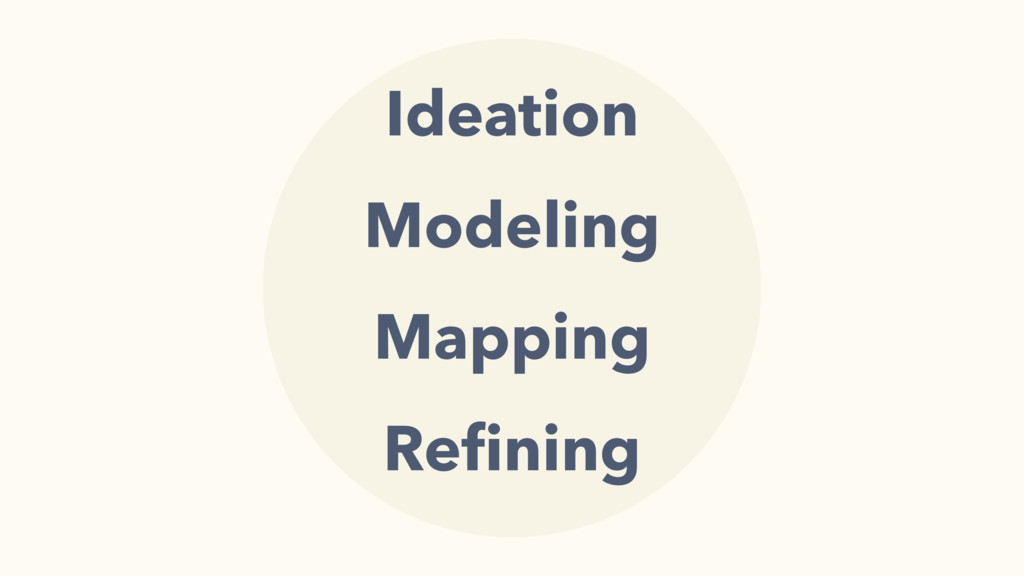 Ideation Modeling Mapping Refining