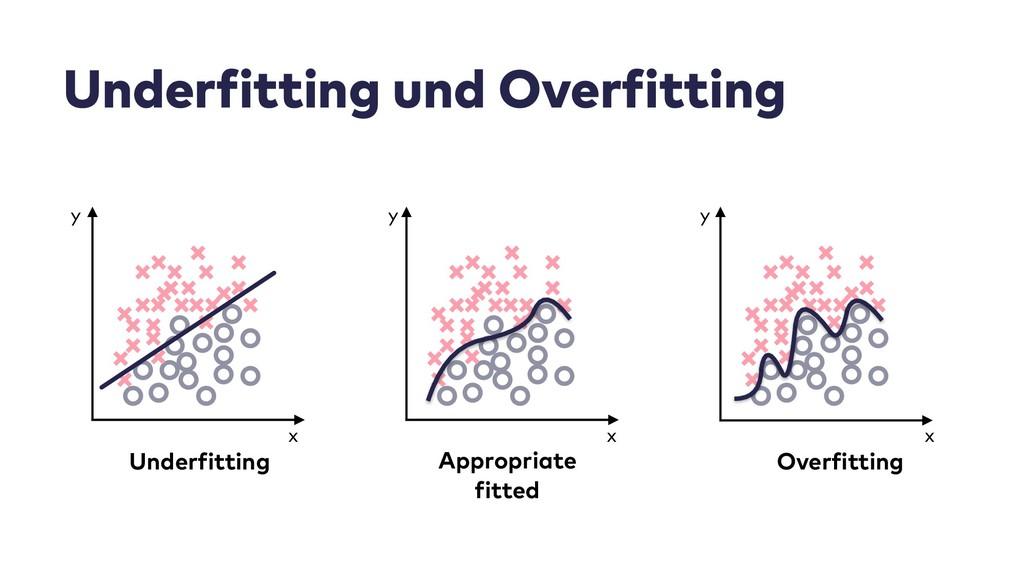 Underfitting und Overfitting x Underfitting x y...