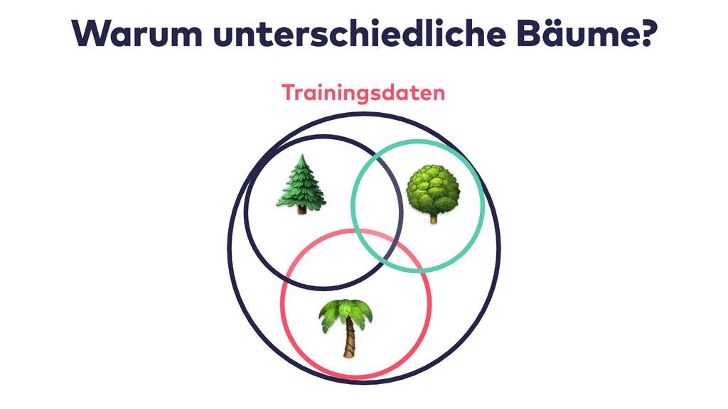 Warum unterschiedliche Bäume? Trainingsdaten