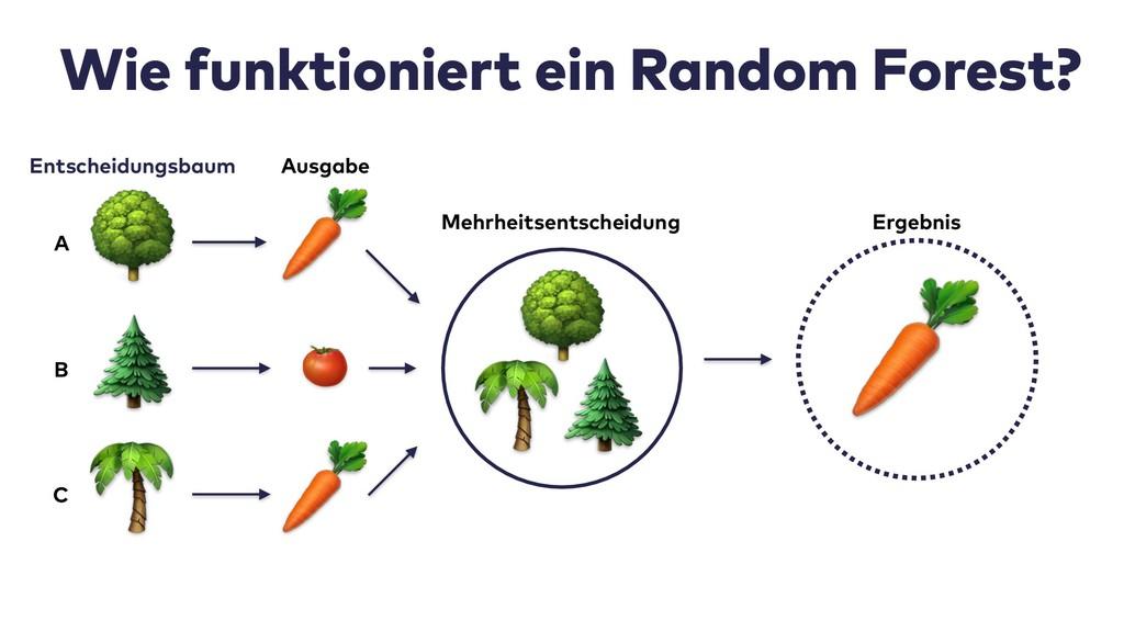Wie funktioniert ein Random Forest?  Ergebnis  ...