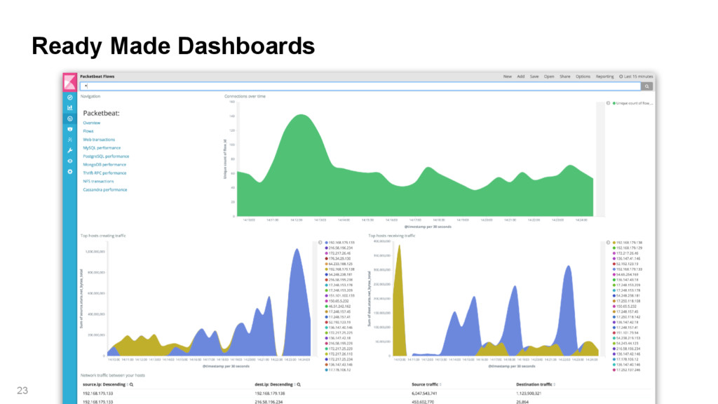 Ready Made Dashboards 23