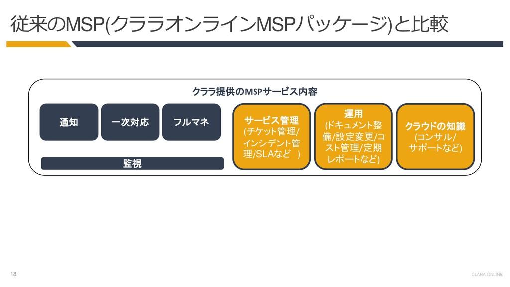 18 CLARA ONLINE クララ提供のMSPサービス内容 従来のMSP(クララオンライン...
