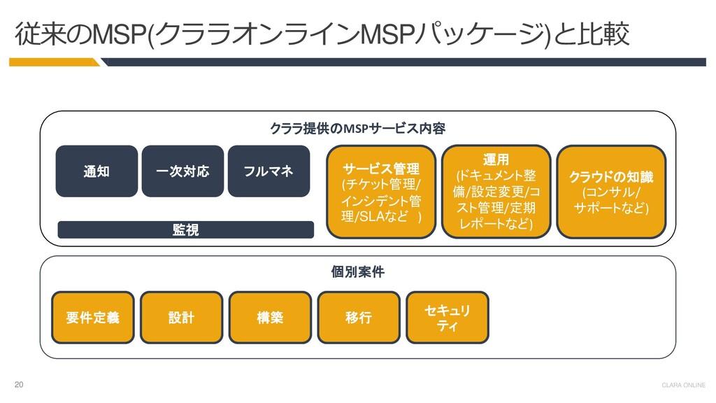 20 CLARA ONLINE 個別案件 クララ提供のMSPサービス内容 従来のMSP(クララ...