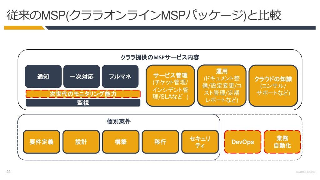 22 CLARA ONLINE クララ提供のMSPサービス内容 個別案件 従来のMSP(クララ...