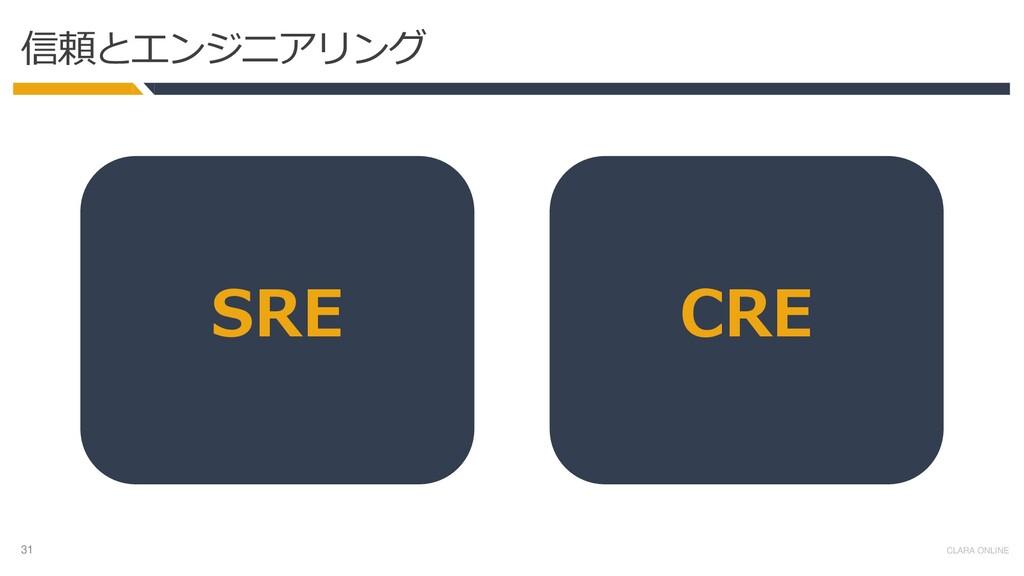 31 CLARA ONLINE 信頼とエンジニアリング CRE SRE