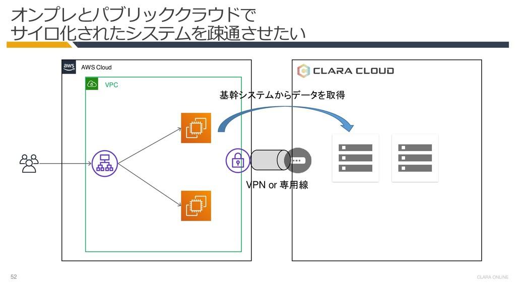 52 CLARA ONLINE オンプレとパブリッククラウドで サイロ化されたシステムを疎通さ...