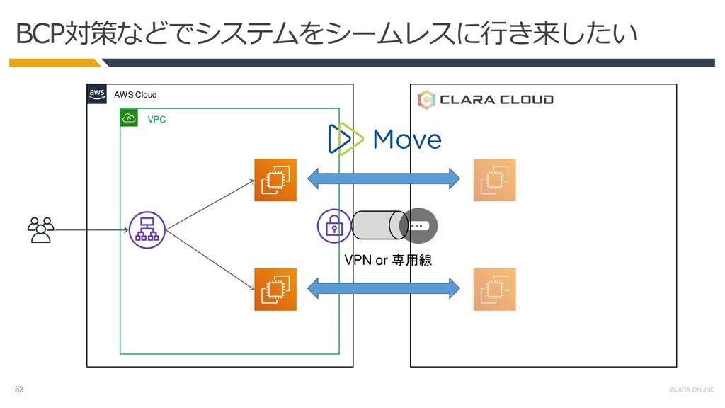 53 CLARA ONLINE BCP対策などでシステムをシームレスに行き来したい VPC V...