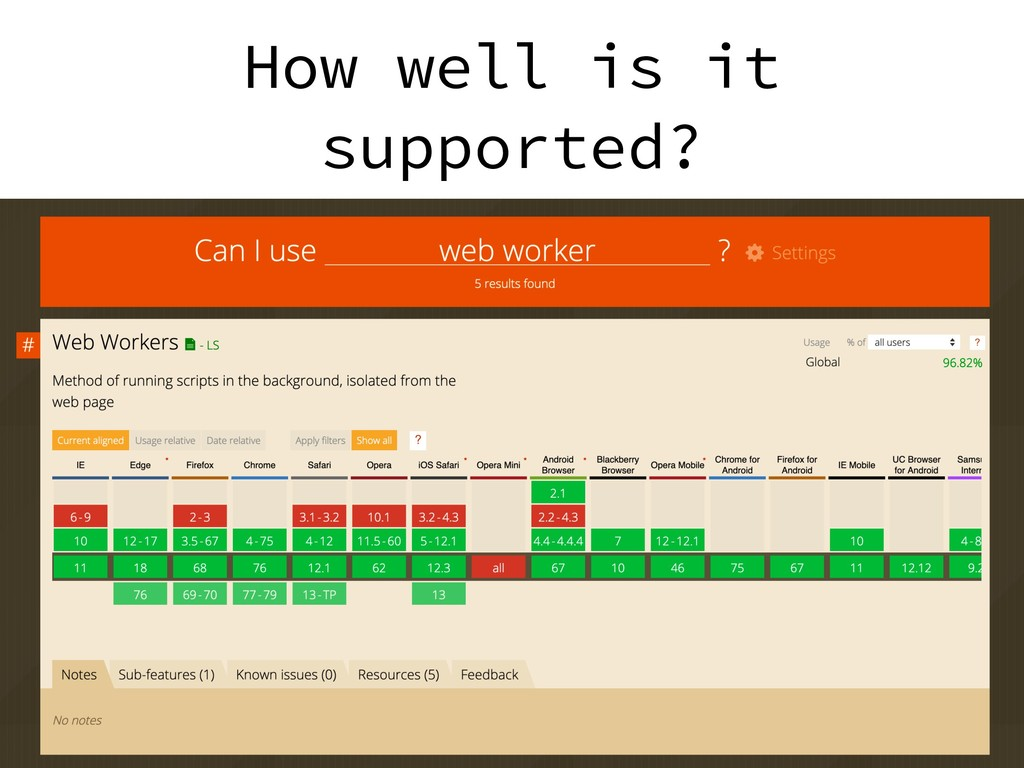 How well is it supported?