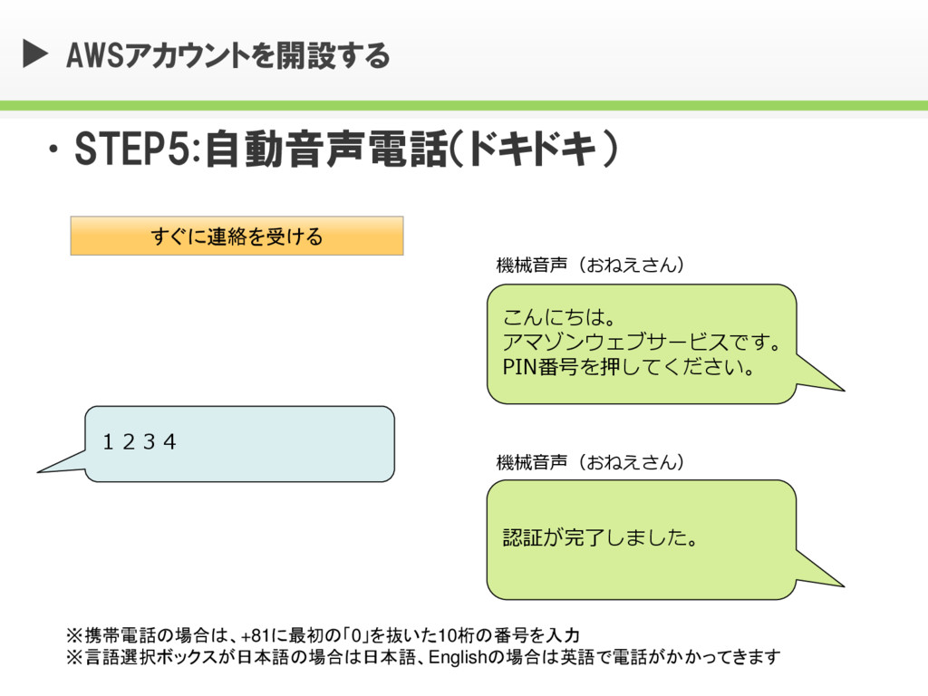 AWSアカウントを開設する •STEP5:自動音声電話(ドキドキ) すぐに連絡を受ける 123...