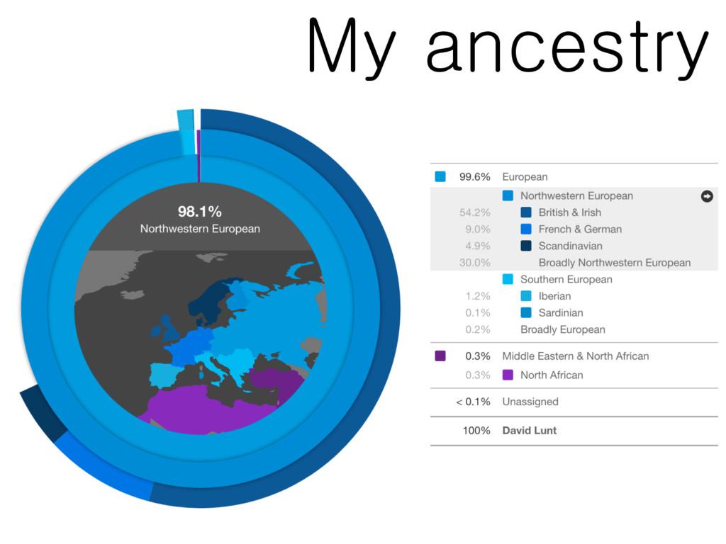 My ancestry