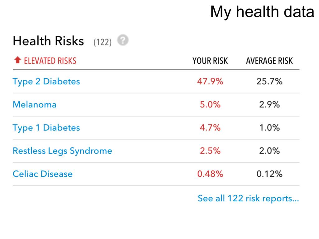 My health data