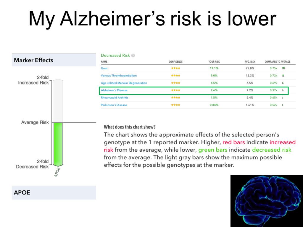 My Alzheimer's risk is lower
