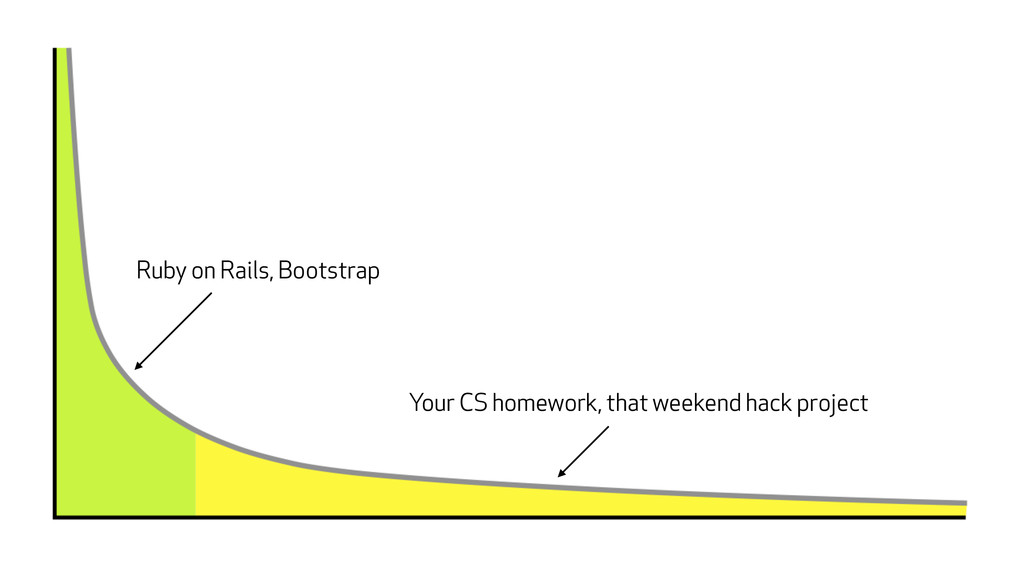 Ruby on Rails, Bootstrap Your CS homework, that...