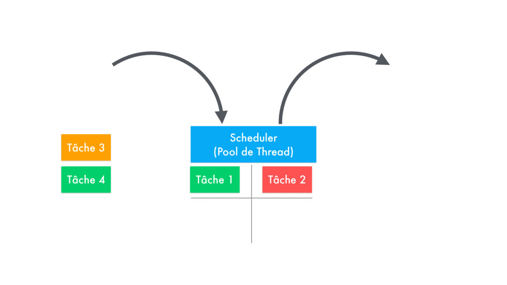 Tâche 1 Tâche 2 Tâche 3 Tâche 4 Scheduler  (Po...