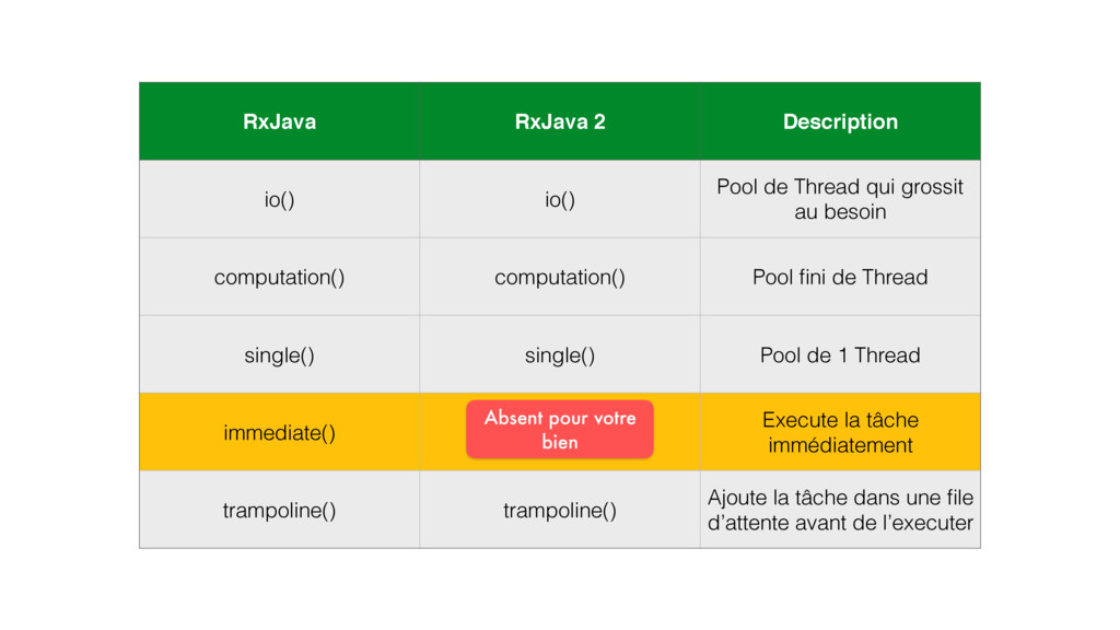 RxJava RxJava 2 Description io() io() Pool de T...