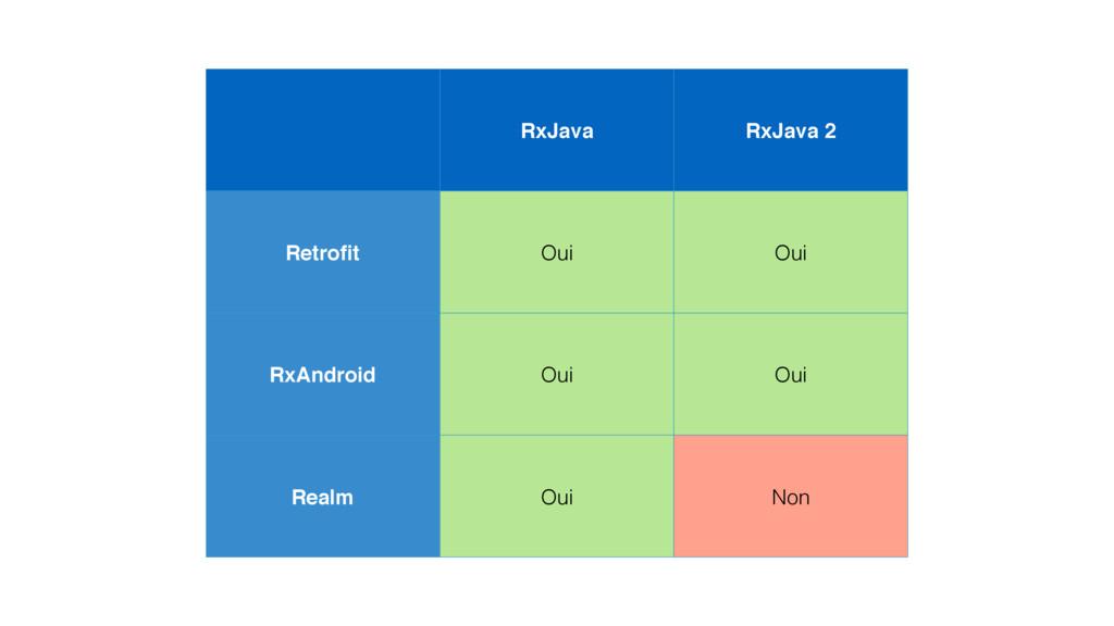 RxJava RxJava 2 Retrofit Oui Oui RxAndroid Oui O...