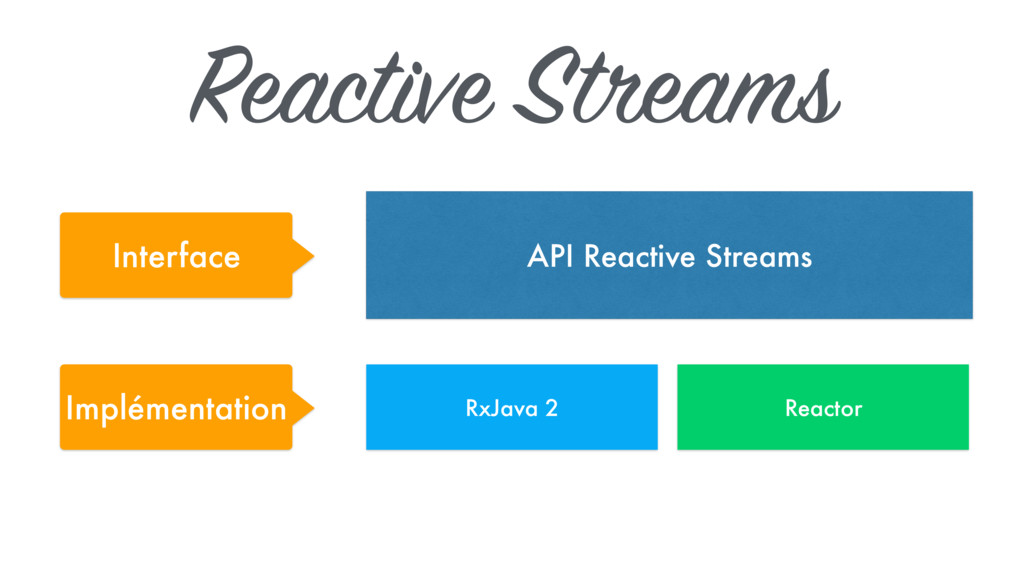 Reactive Streams API Reactive Streams RxJava 2 ...