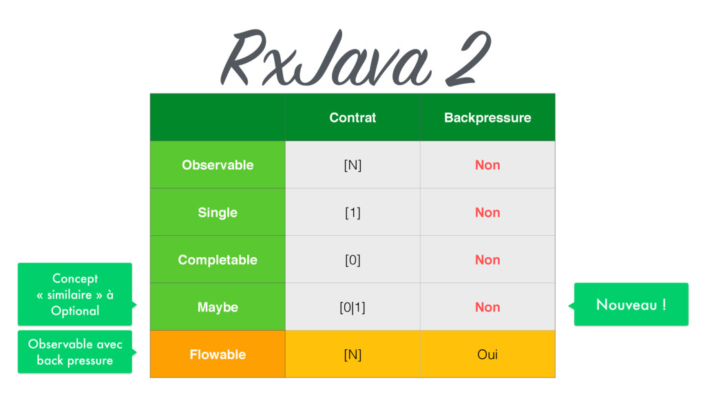 RxJava 2 Contrat Backpressure Observable [N] No...