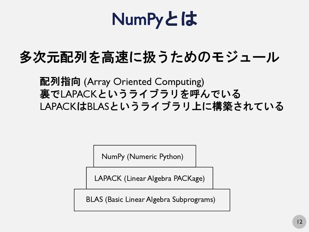12 多次元配列を高速に扱うためのモジュール 配列指向 (Array Oriented Com...