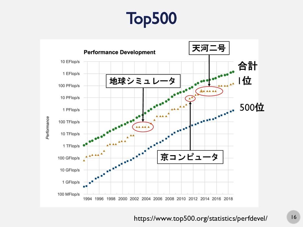 16 合計 1位 500位 https://www.top500.org/statistics...