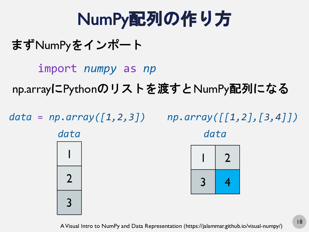 18 import numpy as np まずNumPyをインポート np.arrayにPy...