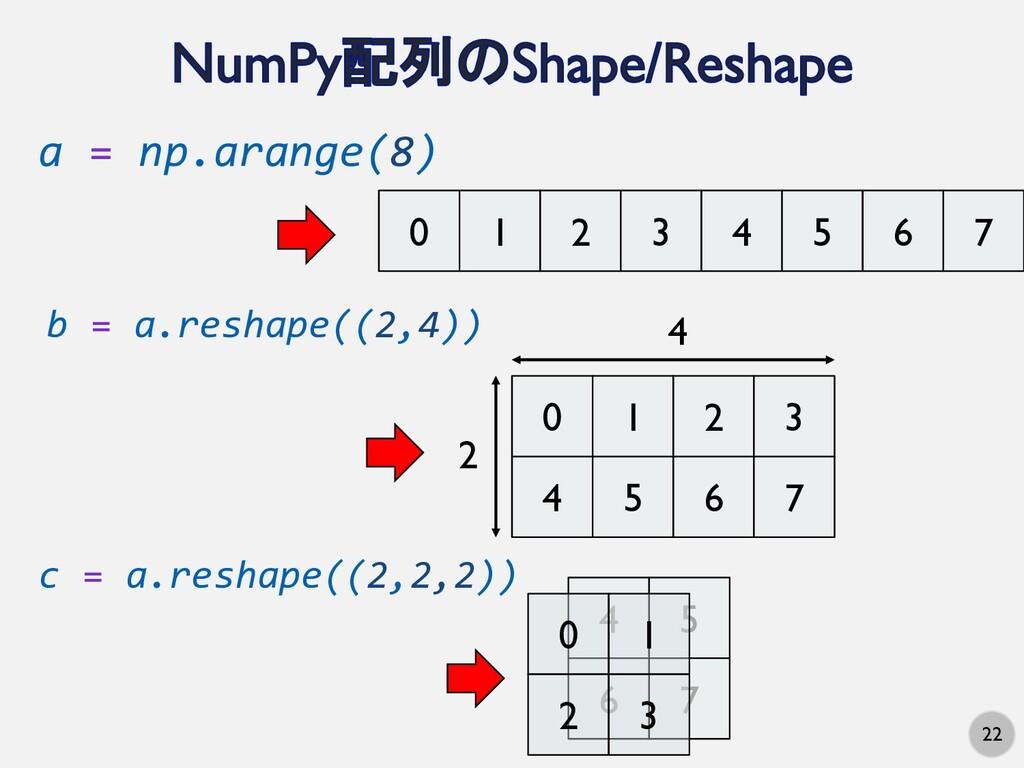22 a = np.arange(8) 0 1 2 3 4 5 6 7 b = a.resha...
