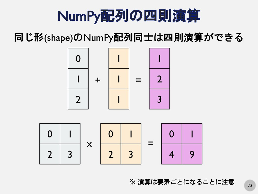 23 同じ形(shape)のNumPy配列同士は四則演算ができる 0 1 2 1 1 1 + ...