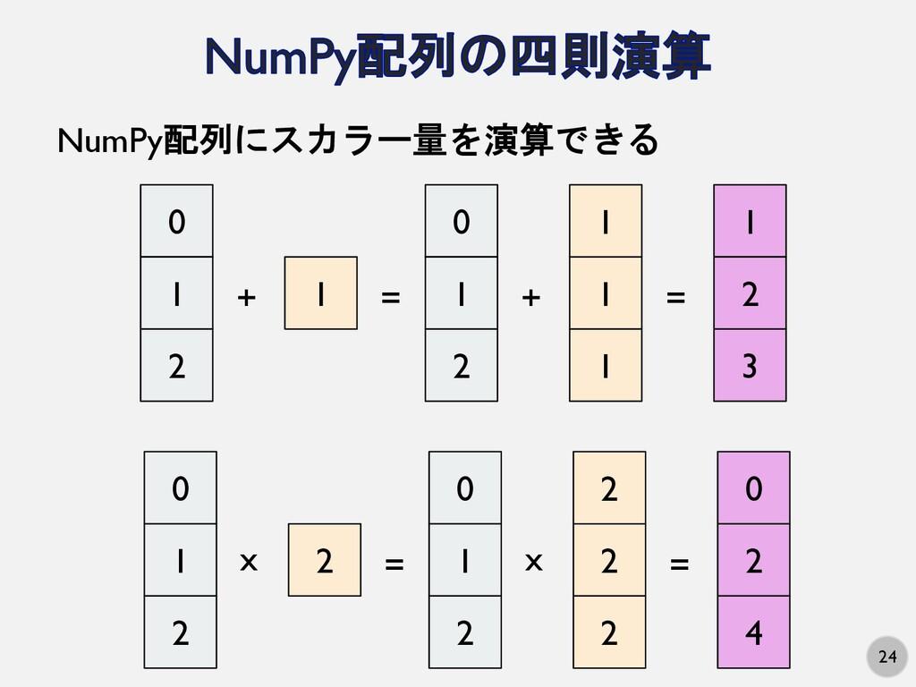 24 NumPy配列にスカラー量を演算できる 0 1 2 1 + = 1 2 3 0 1 2 ...