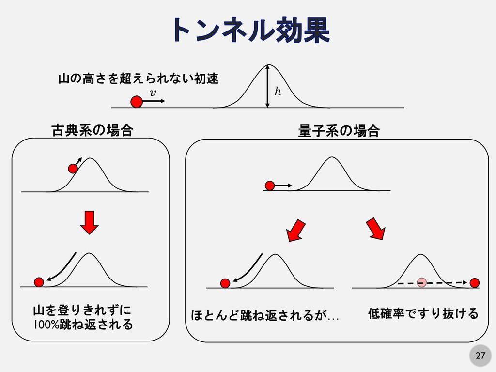 27 ! ℎ 山の高さを超えられない初速 古典系の場合 山を登りきれずに 100%跳ね返される...