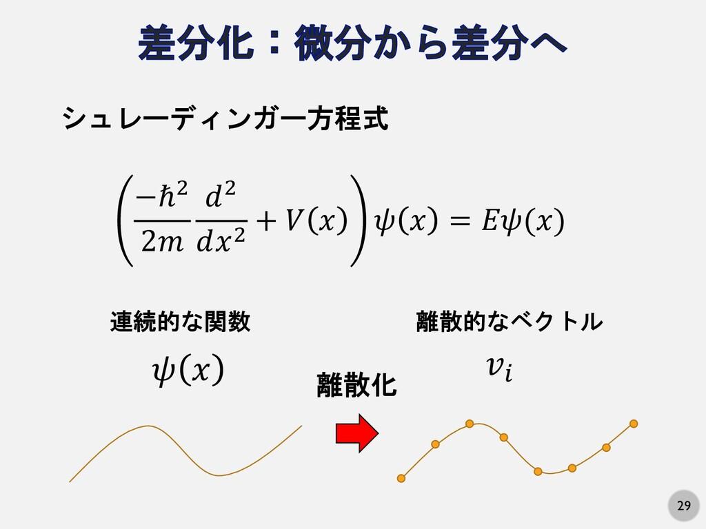29 −ℏ# 2% &# &'# + ) ' * ' = ,*(') シュレーディンガー方程式...