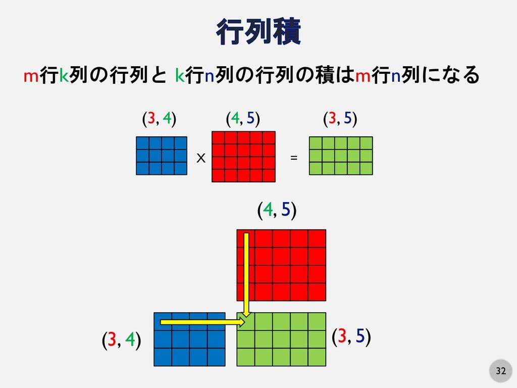 32 m行k列の行列と k行n列の行列の積はm行n列になる (3, 4) (4, 5) (3,...