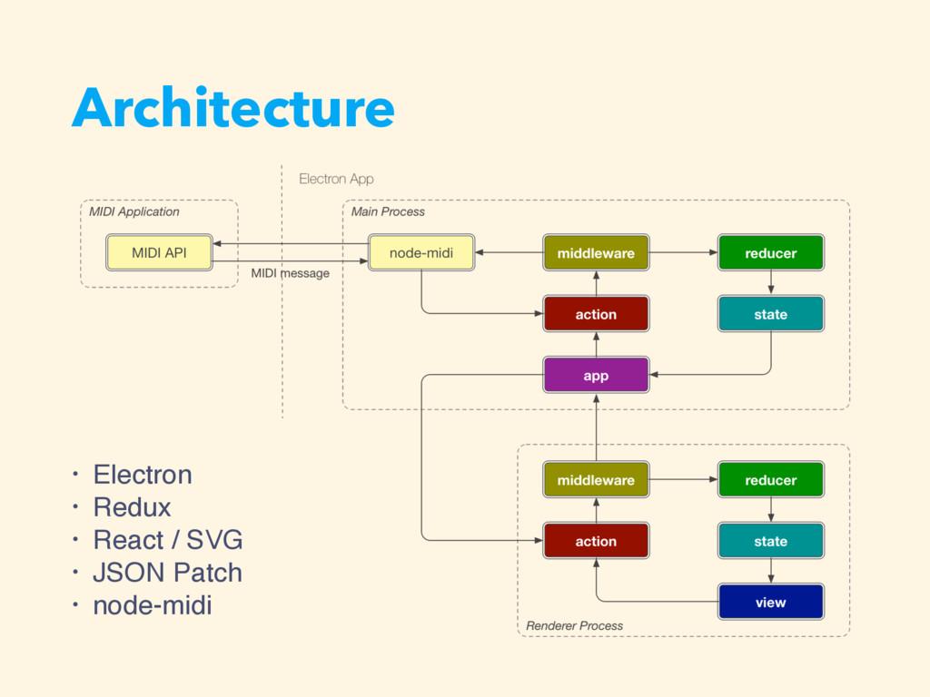 Architecture • Electron • Redux • React / SVG •...