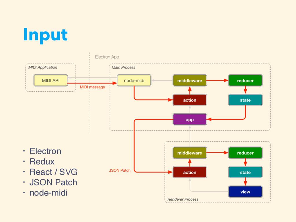 Input • Electron • Redux • React / SVG • JSON P...