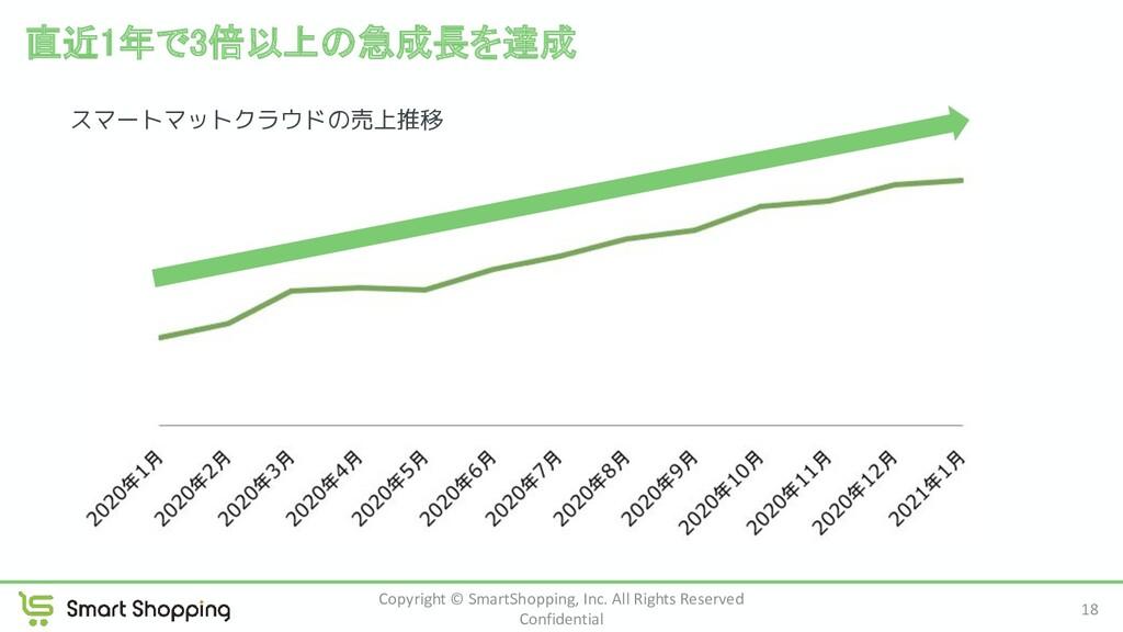 直近1年で3倍以上の急成長を達成 Copyright © SmartShopping, In...