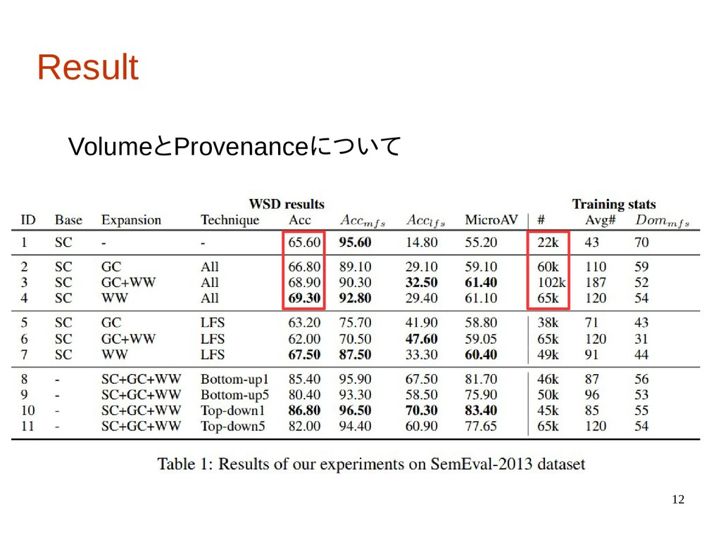 12 Result VolumeとProvenanceについて