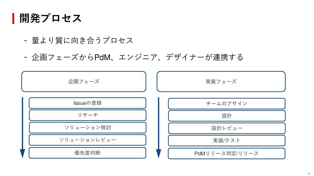 開発プロセス - 量より質に向き合うプロセス - 企画フェーズからPdM、エンジニア、デザイナ...