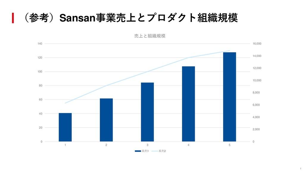 (参考)Sansan事業売上とプロダクト組織規模 7 0 2,000 4,000 6,000 ...