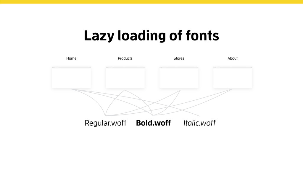 Regular.woff Bold.woff Italic.woff Lazy loading...