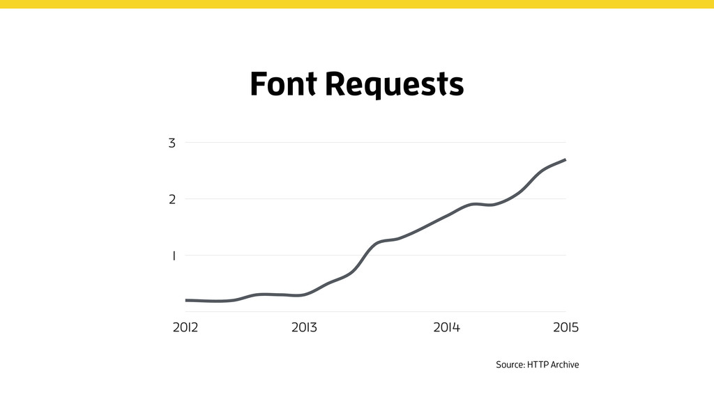 1 2 3 2012 2013 2014 2015 Font Requests Source:...