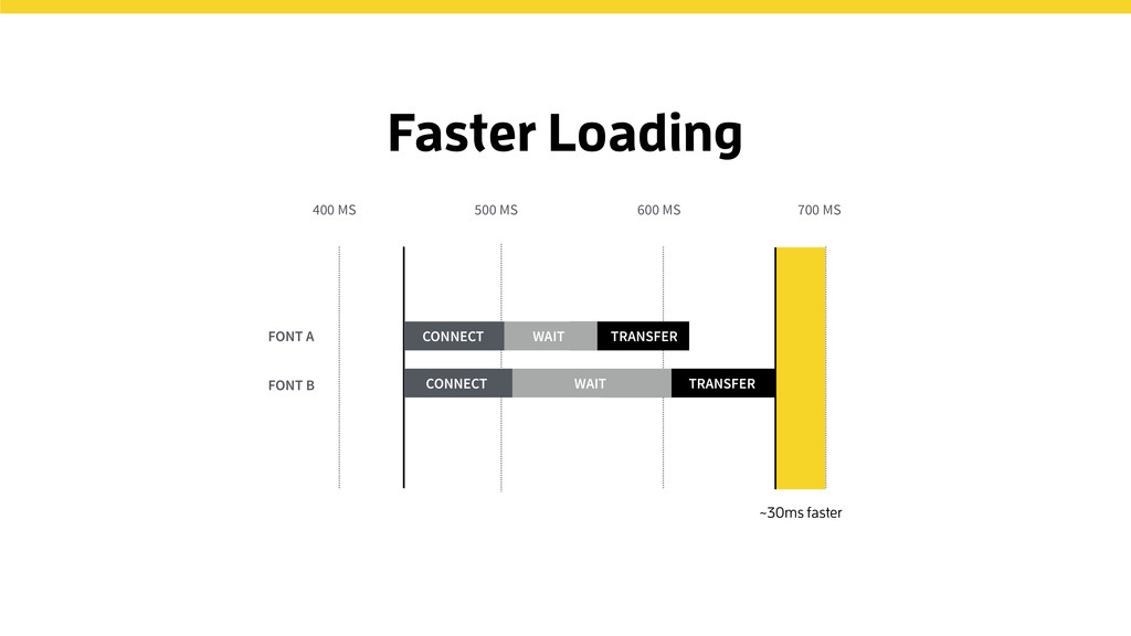Faster Loading 500 MS 600 MS 700 MS 400 MS CONN...