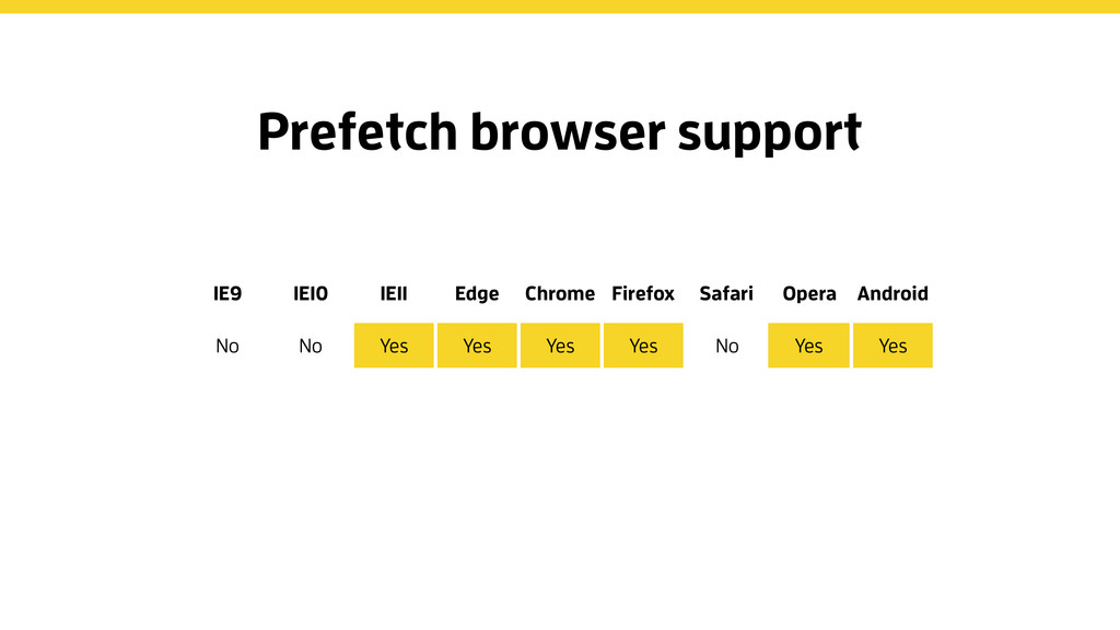 IE9 IE10 IE11 Edge Chrome Firefox Safari Opera ...