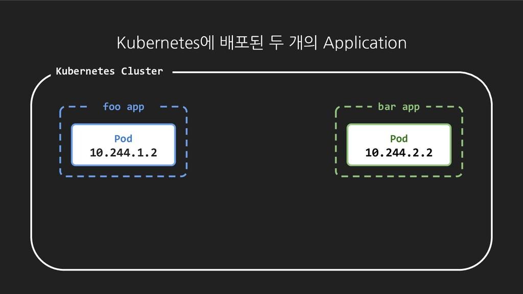 Kubernetes에 배포된 두 개의 Application Kubernetes Clu...