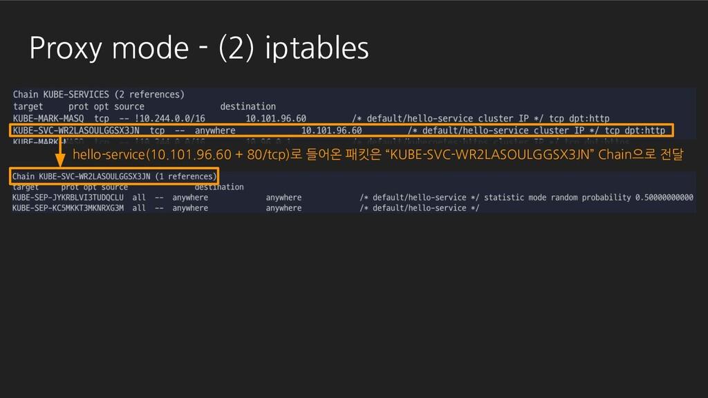Proxy mode - (2) iptables hello-service(10.101....