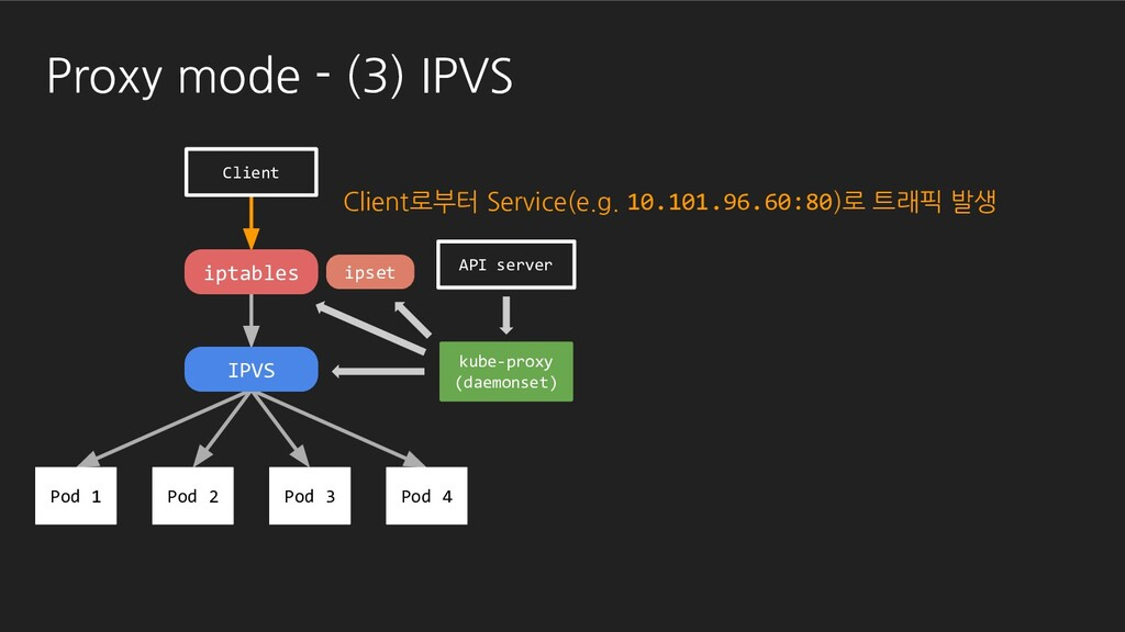 Proxy mode - (3) IPVS API server kube-proxy (da...