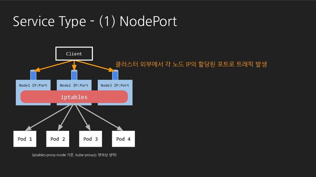 Service Type - (1) NodePort Pod 1 Pod 2 Pod 3 P...