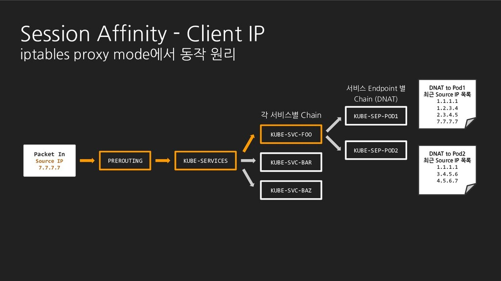 Packet In Source IP 7.7.7.7 Session Affinity - ...