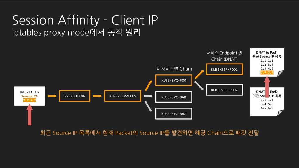 Packet In Source IP 7.7.7.7 DNAT to Pod2 최근 Sou...