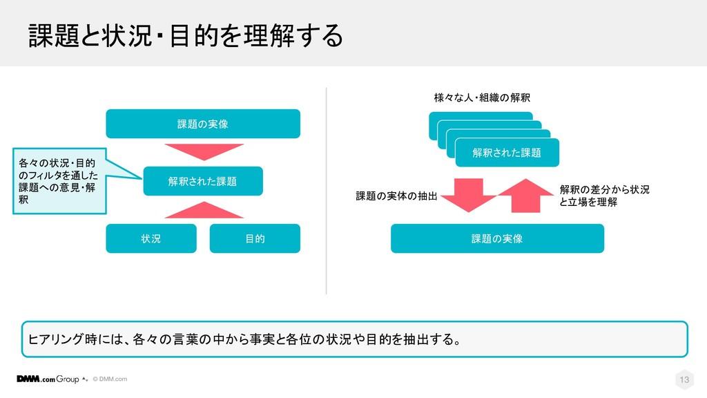 © DMM.com 13 課題と状況・目的を理解する 状況 目的 課題の実像 解釈された課題 ...